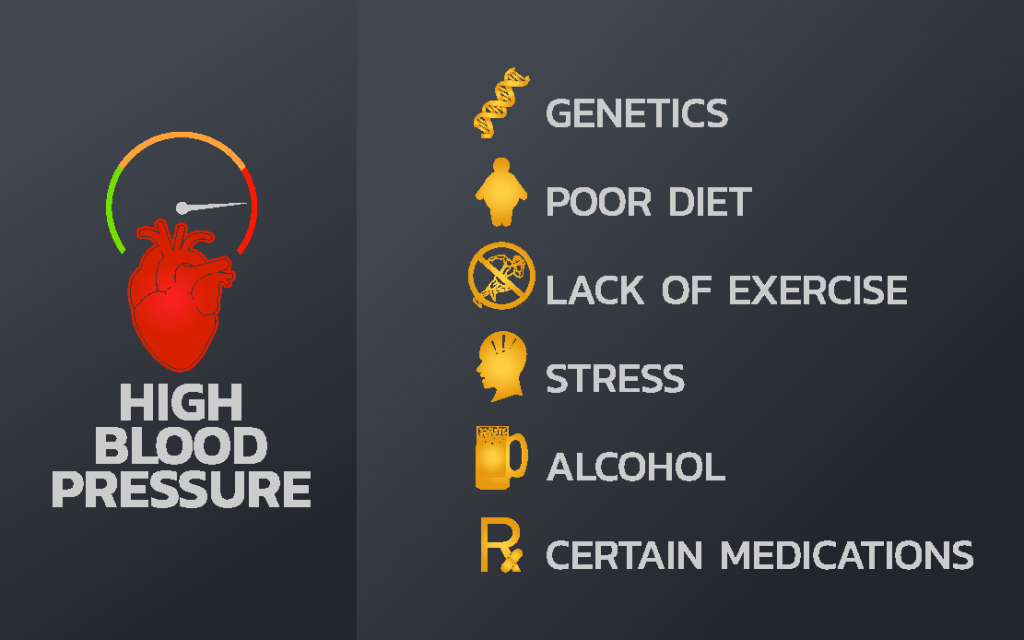 High Blood pressure what you need to know