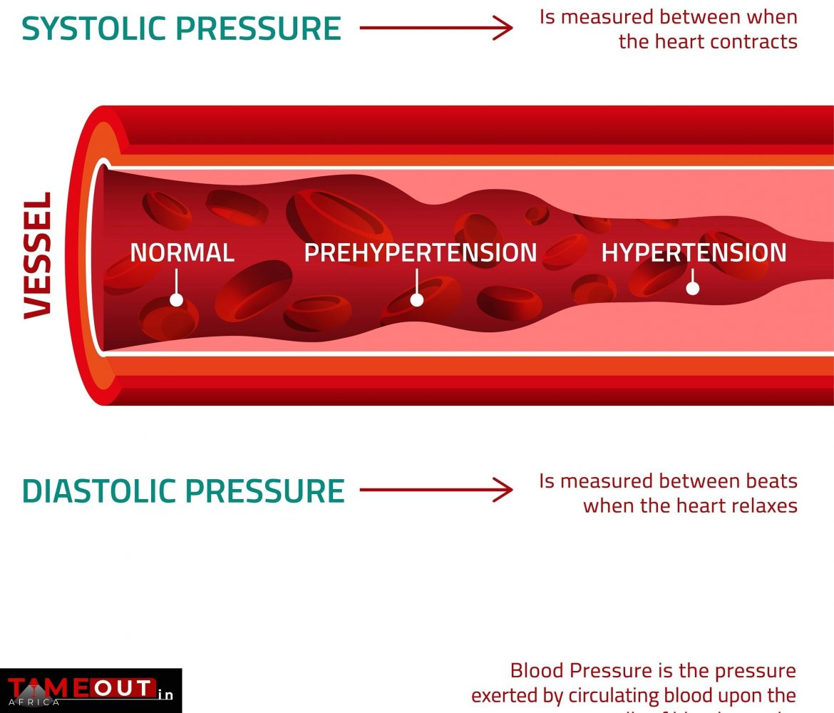 Blood Pressure Infographic Updated